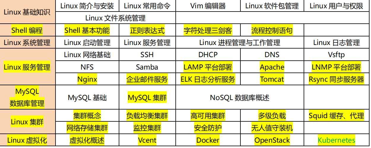 Linux运维必备学习路线