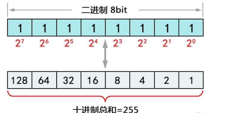 网络基础-IP地址详解
