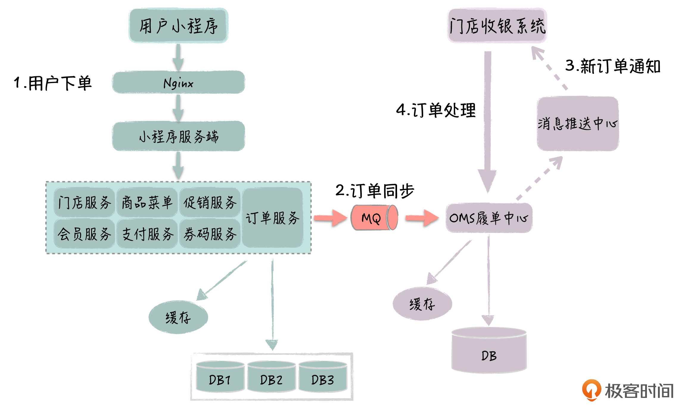 O2O小程序点餐平台架构分享